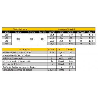Blocuri YTONG,B2.5-D500,600x200x250mm,NFper.ext.(48)(1m3=33.33 buc)